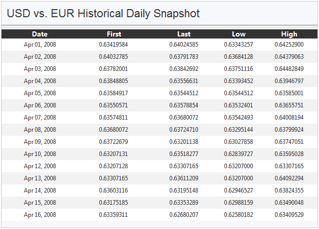 Forex history data download